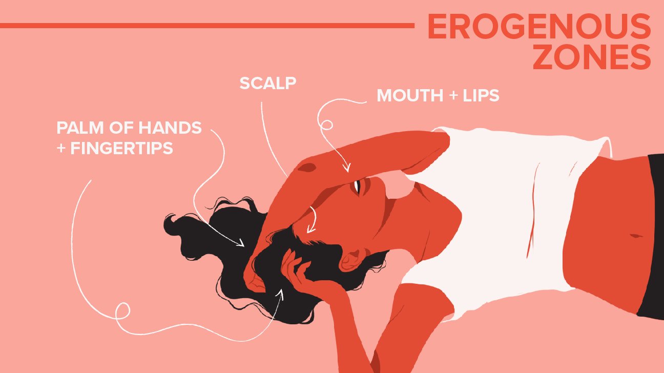Erogenous Zones For Orgasms